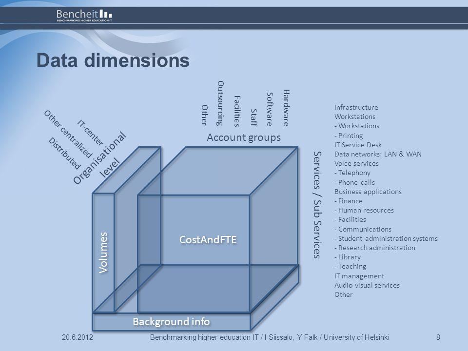 Preliminary results Benchmarking higher education IT / I Siissalo, Y Falk / University of Helsinki920.6.2012 All = DK + FI + NO Institution´s FTE vs IT FTE