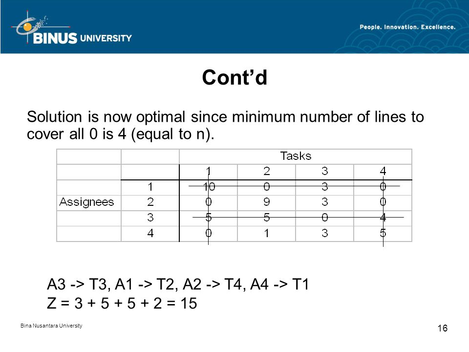 Cont'd Solution is now optimal since minimum number of lines to cover all 0 is 4 (equal to n).