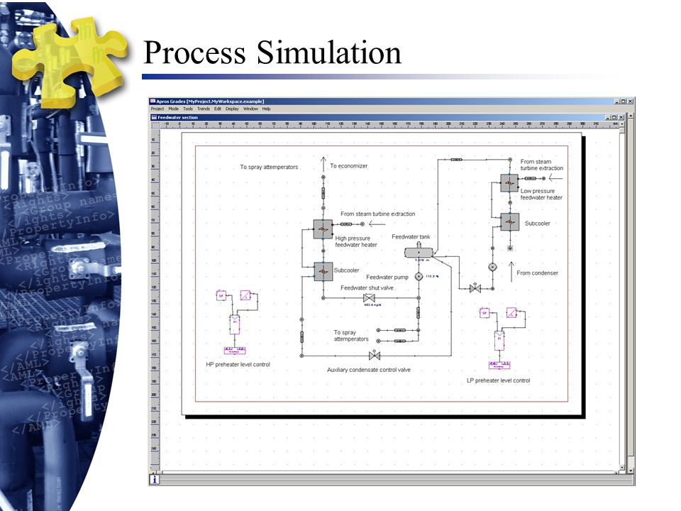 Process Simulation Cluster View on the integrated simulation system DCS A Simulator A Simulator B DCS B PLC C Simulator C Simulation control Data exchange