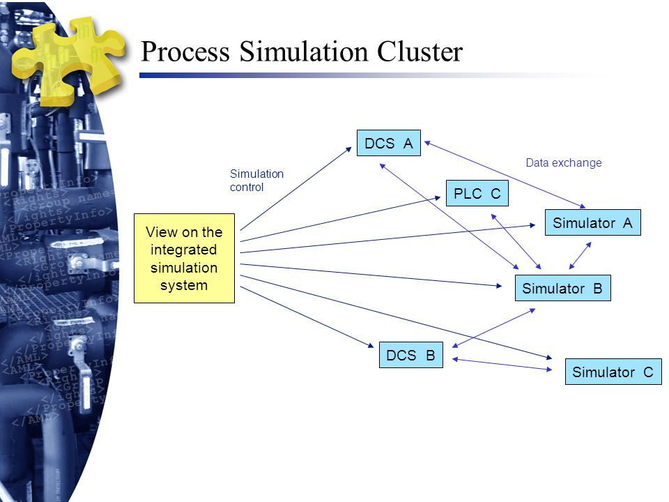 Process Simulation Cluster View on the integrated simulation system DCS A Simulator A Simulator B DCS B PLC C Simulator C Simulation control Data exch