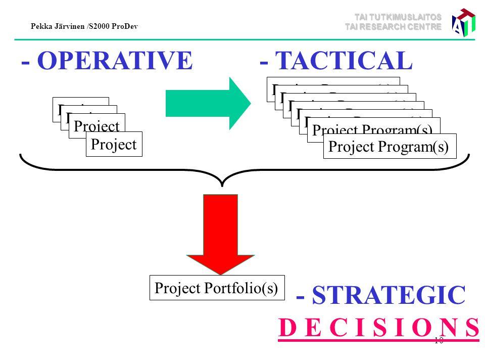 TAI TUTKIMUSLAITOS TAI RESEARCH CENTRE Pekka Järvinen /S2000 ProDev 10 Project Project Program(s) Project Portfolio(s) - STRATEGIC - OPERATIVE- TACTICAL D E C I S I O N S