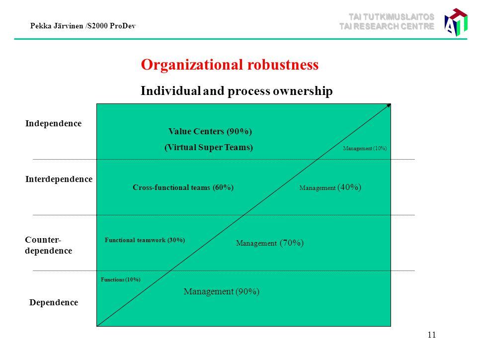 TAI TUTKIMUSLAITOS TAI RESEARCH CENTRE Pekka Järvinen /S2000 ProDev 11 Dependence Independence Counter- dependence Interdependence Individual and process ownership Value Centers (90%) Management (90%) Management (70%) Management (40%) Management (10%) Cross-functional teams (60%) Functional teamwork (30%) Functions (10%) (Virtual Super Teams) Organizational robustness