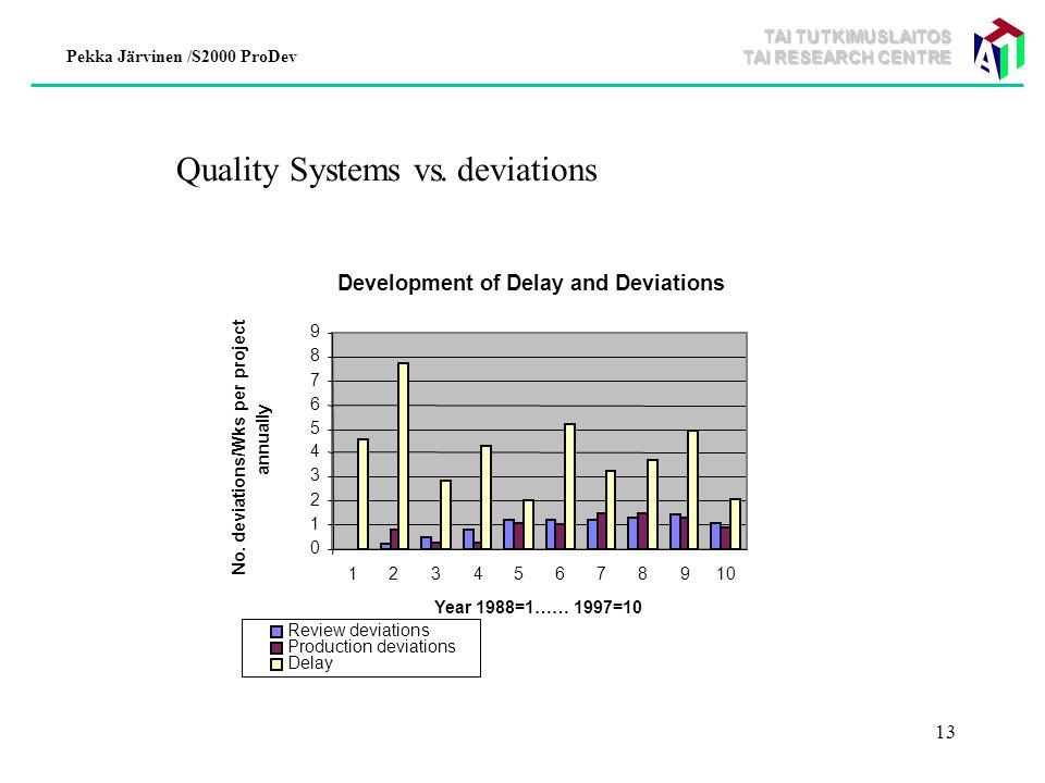 TAI TUTKIMUSLAITOS TAI RESEARCH CENTRE Pekka Järvinen /S2000 ProDev 13 Development of Delay and Deviations 0 1 2 3 4 5 6 7 8 9 12345678910 Year 1988=1…… 1997=10 No.
