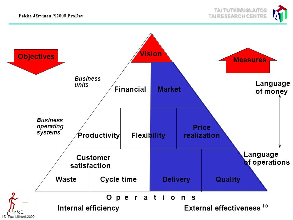 TAI TUTKIMUSLAITOS TAI RESEARCH CENTRE Pekka Järvinen /S2000 ProDev 16 Vision MarketFinancial Customer satisfaction FlexibilityProductivity QualityDeliveryCycle timeWaste O p e r a t i o n s Measures External effectivenessInternal efficiency Language of money Language of operations Business units Business operating systems Price realization Objectives © Paul Lillrank 2000 InfoQ