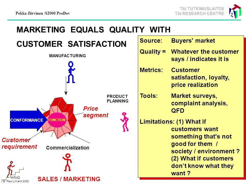 TAI TUTKIMUSLAITOS TAI RESEARCH CENTRE Pekka Järvinen /S2000 ProDev 19 © Paul Lillrank 2000 InfoQ MARKETING EQUALS QUALITY WITH CUSTOMER SATISFACTION Source:Buyers market Quality =Whatever the customer says / indicates it is Metrics:Customer satisfaction, loyalty, price realization Tools:Market surveys, complaint analysis, QFD Limitations: (1) What if customers want something that s not good for them / society / environment .
