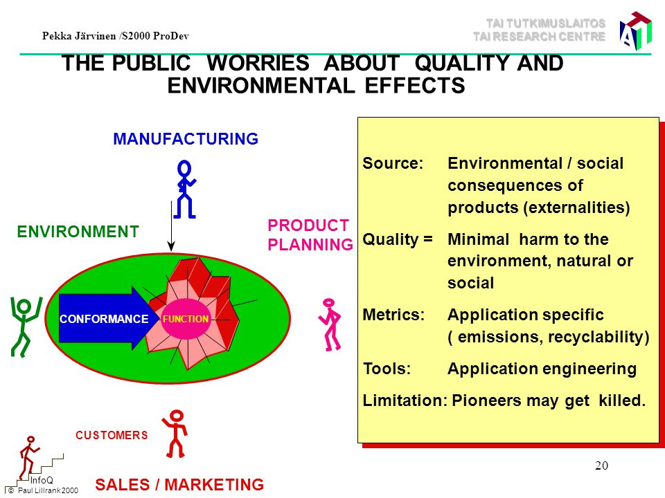 TAI TUTKIMUSLAITOS TAI RESEARCH CENTRE Pekka Järvinen /S2000 ProDev 20 © Paul Lillrank 2000 InfoQ THE PUBLIC WORRIES ABOUT QUALITY AND ENVIRONMENTAL EFFECTS ENVIRONMENT Source:Environmental / social consequences of products (externalities) Quality =Minimal harm to the environment, natural or social Metrics:Application specific ( emissions, recyclability) Tools:Application engineering Limitation: Pioneers may get killed.