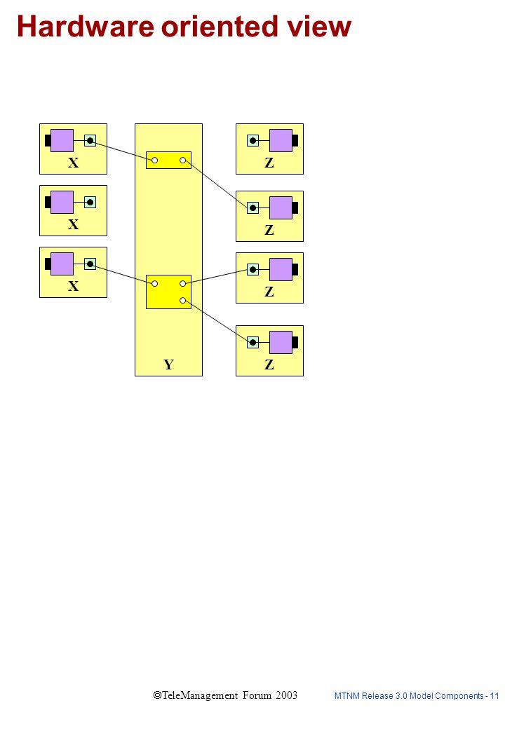 MTNM Release 3.0 Model Components - 11  TeleManagement Forum 2003 Hardware oriented view X X X Z Y ZZZ