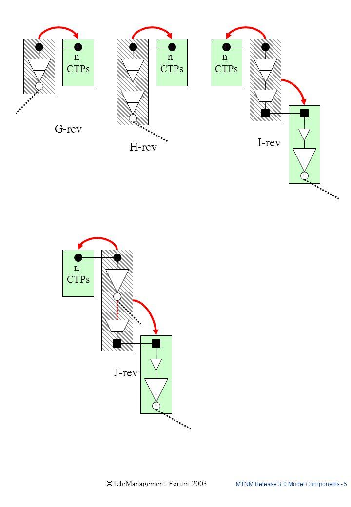 MTNM Release 3.0 Model Components - 5  TeleManagement Forum 2003 J-rev n CTPs n CTPs G-rev H-rev n CTPs I-rev n CTPs
