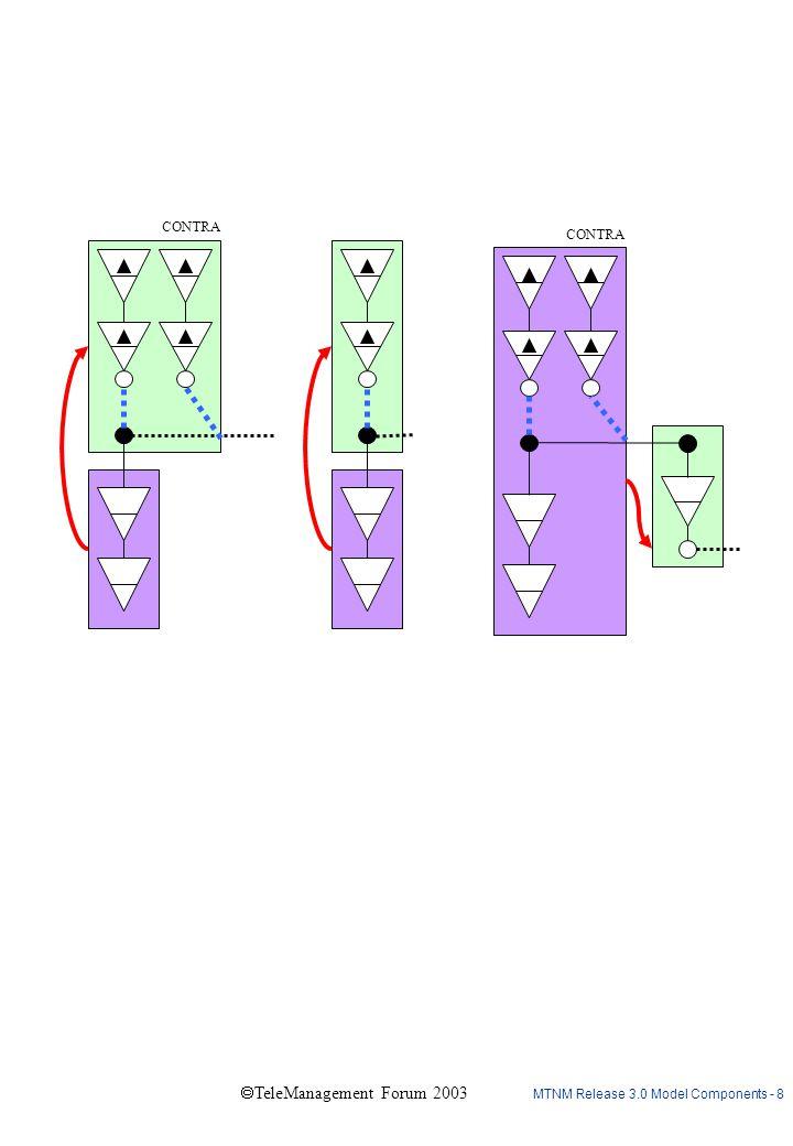 MTNM Release 3.0 Model Components - 9  TeleManagement Forum 2003 C D K K E (multi-layer C) C CTPs with same orientation client containment C (Simplified equivalent) = F L M N CTPs with reverse orientation client containment
