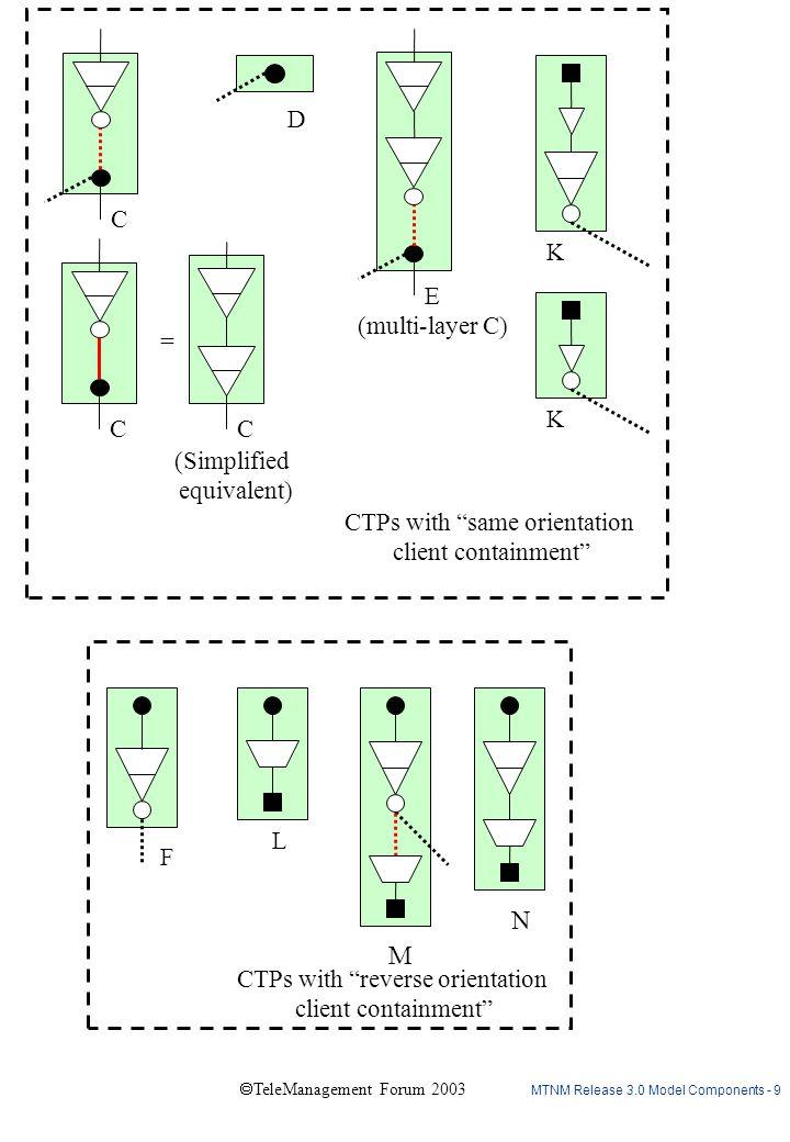 """MTNM Release 3.0 Model Components - 9  TeleManagement Forum 2003 C D K K E (multi-layer C) C CTPs with """"same orientation client containment"""" C (Simpl"""
