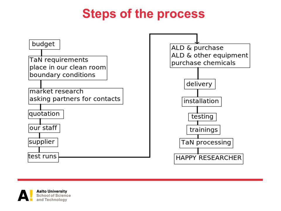 Steps of the process