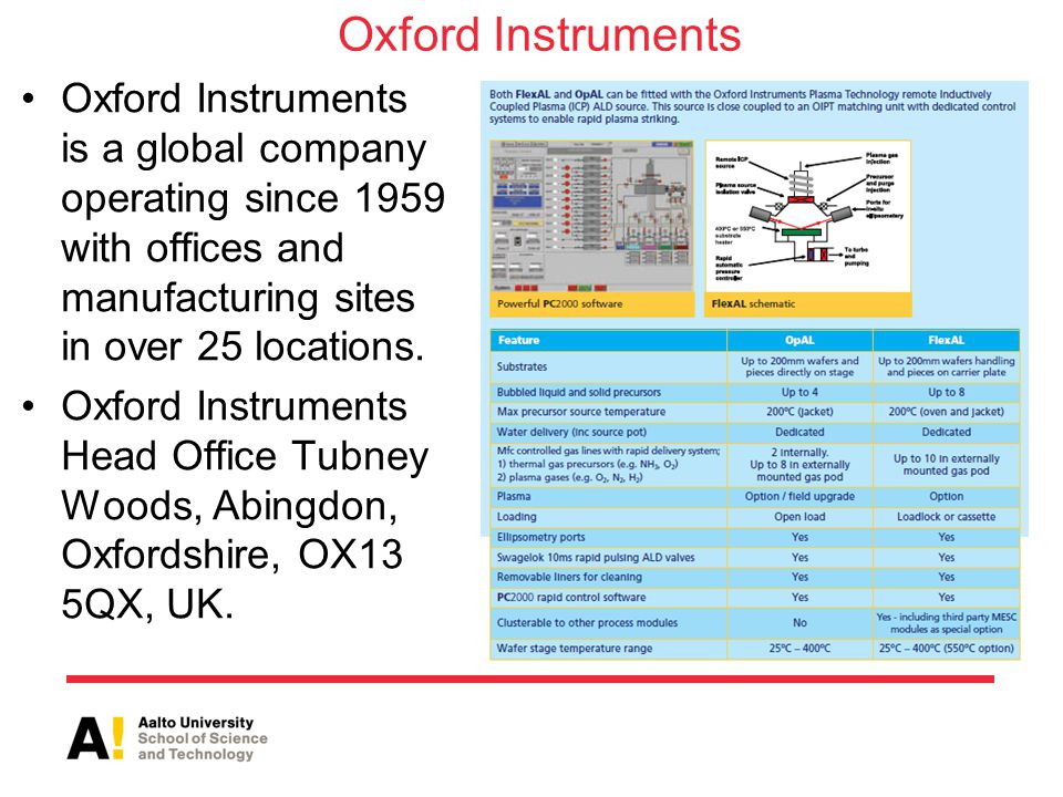 Oxford Instruments Oxford Instruments is a global company operating since 1959 with offices and manufacturing sites in over 25 locations.