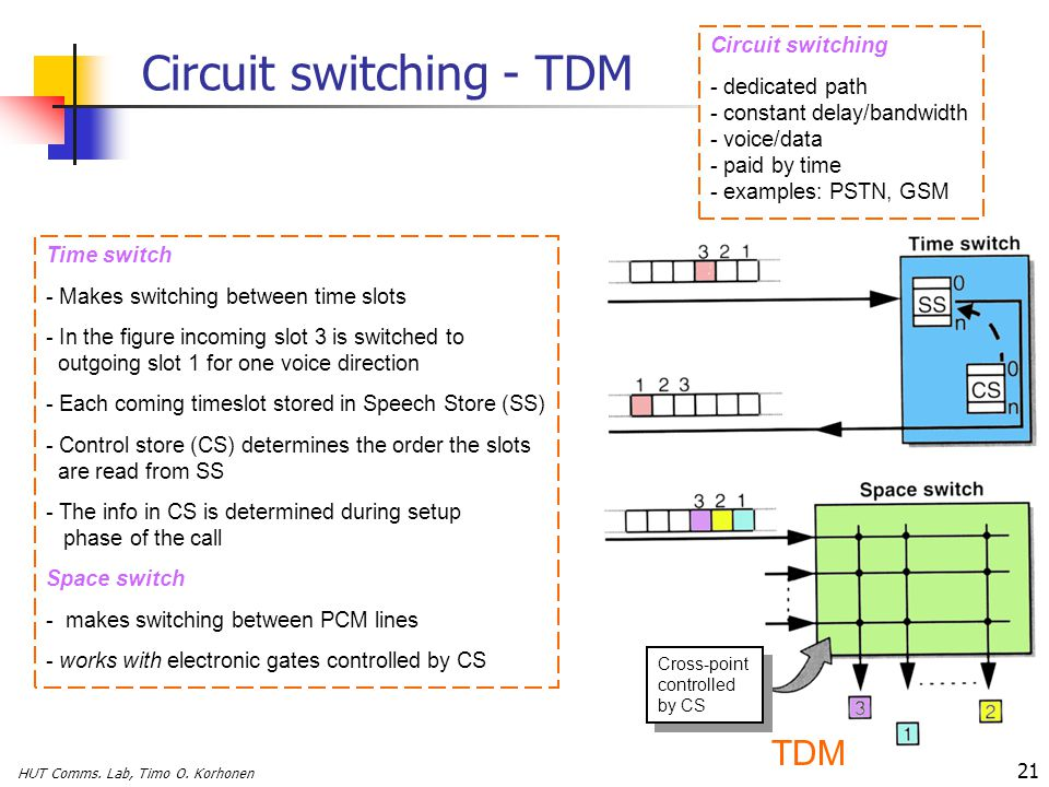 HUT Comms. Lab, Timo O. Korhonen 21 Circuit switching - TDM Time switch - Makes switching between time slots - In the figure incoming slot 3 is switch