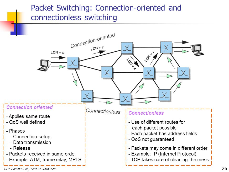 HUT Comms. Lab, Timo O. Korhonen 26 Packet Switching: Connection-oriented and connectionless switching Connection oriented - Applies same route - QoS