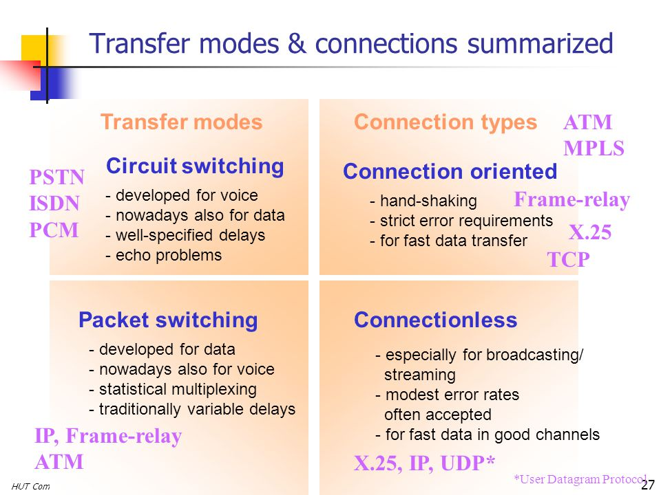 HUT Comms. Lab, Timo O. Korhonen 27 Transfer modes & connections summarized Circuit switching Packet switching Connection oriented Connectionless - ha