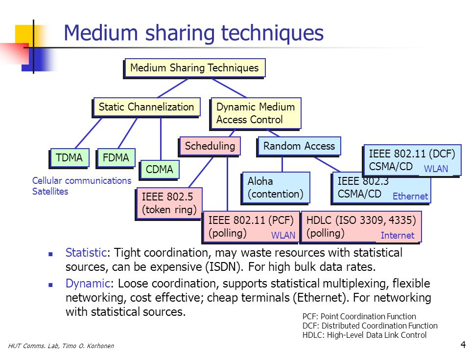 HUT Comms. Lab, Timo O. Korhonen 4 Medium sharing techniques Statistic: Tight coordination, may waste resources with statistical sources, can be expen