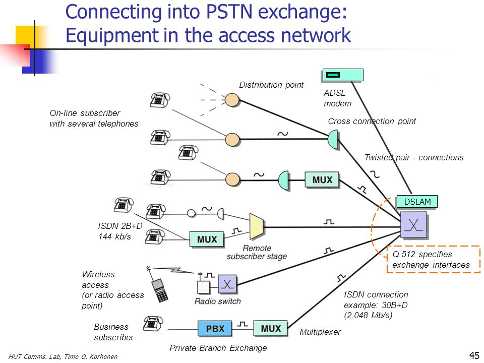 HUT Comms. Lab, Timo O. Korhonen 45 Connecting into PSTN exchange: Equipment in the access network ISDN connection example: 30B+D (2.048 Mb/s) Twisted