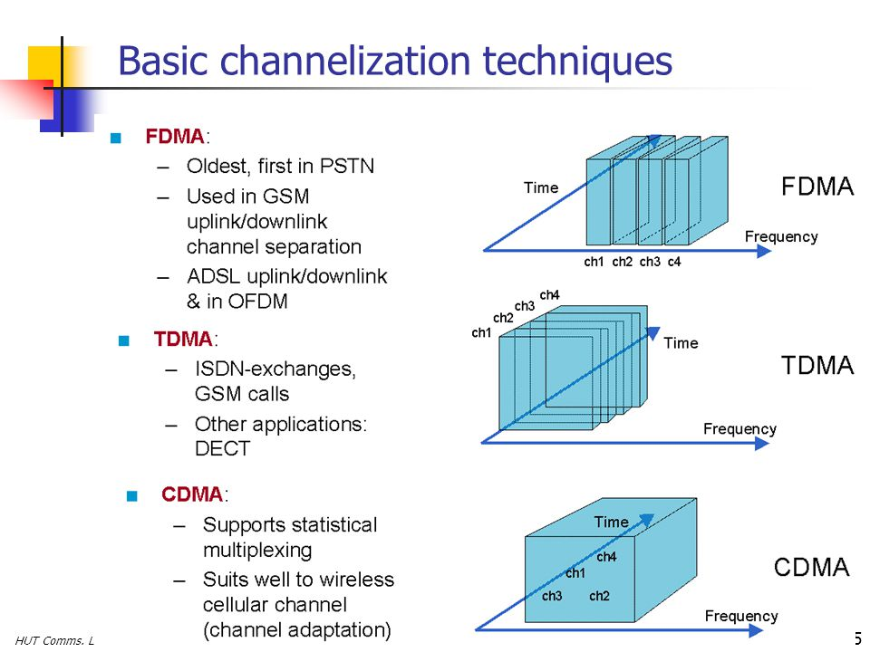 HUT Comms. Lab, Timo O. Korhonen 5 Basic channelization techniques