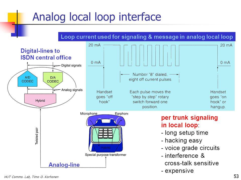 HUT Comms. Lab, Timo O. Korhonen 53 Analog local loop interface per trunk signaling in local loop: - long setup time - hacking easy - voice grade circ