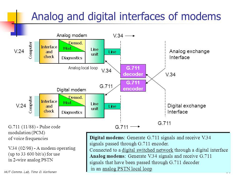 HUT Comms. Lab, Timo O. Korhonen 56 Analog exchange Interface Digital exchange Interface G.711 V.34 G.711 encoder V.34 G.711 decoder V.34 V.24 Analog