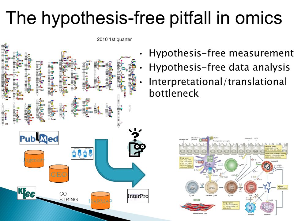 14 The hypothesis-free pitfall in omics GEO Ingenuity HAPMAP GO STRING …..