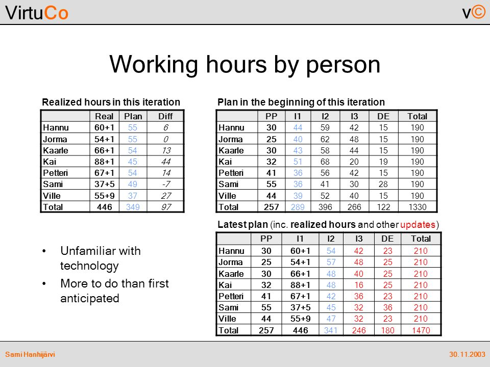 VirtuCo v©v© 30.11.2003Sami Hanhijärvi Working hours by person Unfamiliar with technology More to do than first anticipated RealPlanDiff Hannu60+1556 Jorma54+1550 Kaarle66+15413 Kai88+14544 Petteri67+15414 Sami37+549-7 Ville55+93727 Total44634997 Realized hours in this iterationPlan in the beginning of this iteration PPI1I2I3DETotal Hannu3044594215190 Jorma2540624815190 Kaarle3043584415190 Kai3251682019190 Petteri4136564215190 Sami5536413028190 Ville4439524015190 Total2572893962661221330 Latest plan (inc.