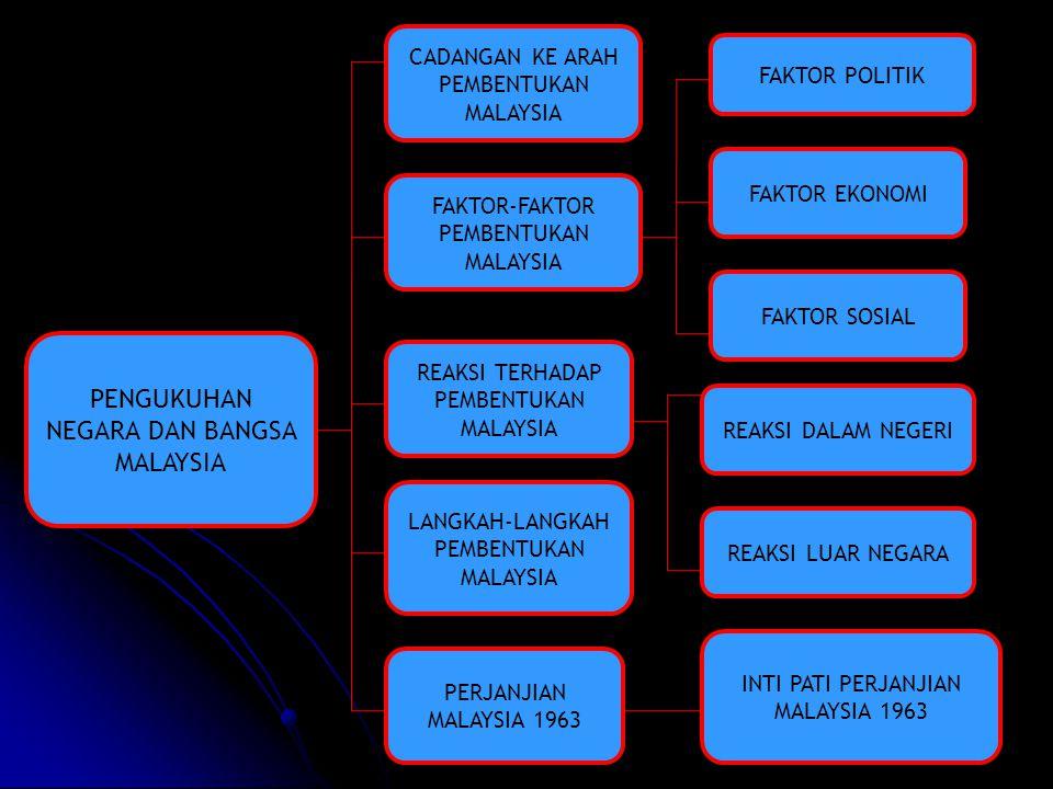 PENGUKUHAN NEGARA DAN BANGSA MALAYSIA CADANGAN KE ARAH PEMBENTUKAN MALAYSIA INTI PATI PERJANJIAN MALAYSIA 1963 FAKTOR SOSIAL FAKTOR EKONOMI FAKTOR POL