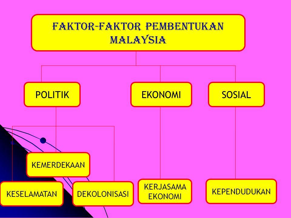 FAKTOR-FAKTOR PEMBENTUKAN MALAYSIA KEMERDEKAAN KESELAMATAN SOSIALEKONOMIPOLITIK KEPENDUDUKAN KERJASAMA EKONOMI DEKOLONISASI