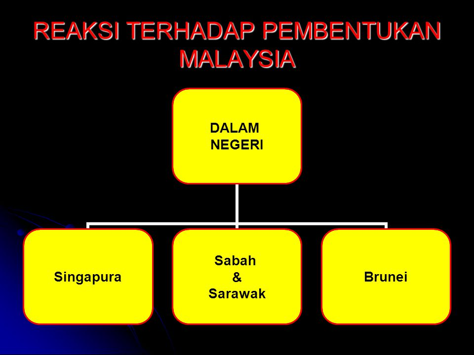 REAKSI TERHADAP PEMBENTUKAN MALAYSIA DALAM NEGERI Singapura Sabah & Sarawak Brunei
