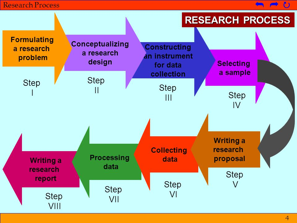 © Metpenstat I - FPsiUI Langkah-langkah Penelitian   Research Process   25 Step V Writing a research proposal Step I Step II Step III Step IV Step VI Step VIII Step VII Contents of the research proposal What HowConducting of the study