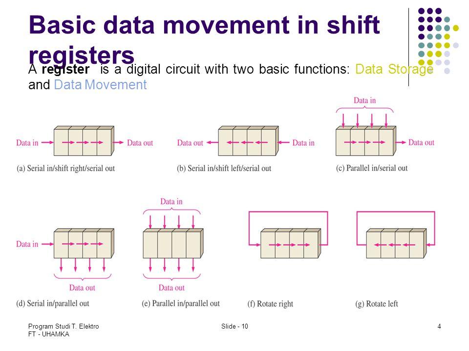 Program Studi T. Elektro FT - UHAMKA Slide - 104 Basic data movement in shift registers A register is a digital circuit with two basic functions: Data