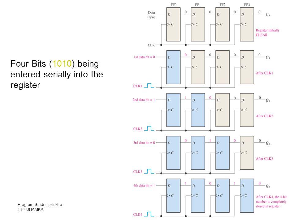 Program Studi T. Elektro FT - UHAMKA Slide - 107 Four Bits (1010) being entered serially into the register