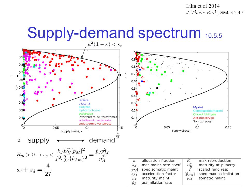 Supply-demand spectrum 10.5.5 Lika et al 2014 J. Theor. Biol., 354:35-47