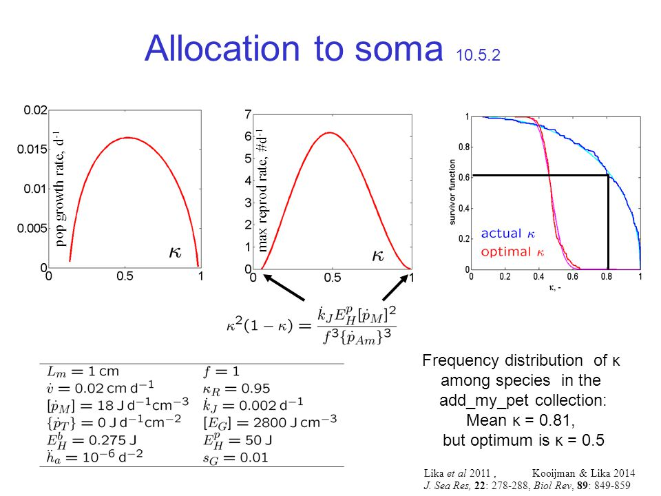 Allocation to soma 10.5.2 pop growth rate, d -1 max reprod rate, #d -1 Frequency distribution of κ among species in the add_my_pet collection: Mean κ = 0.81, but optimum is κ = 0.5 Lika et al 2011, Kooijman & Lika 2014 J.