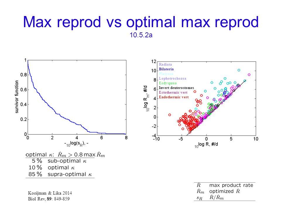 Max reprod vs optimal max reprod 10.5.2a Radiata Bilateria Platyzoa Lophotrochozoa Ecdyspzoa Invert deuterostomes Ectothermic vert Endothermic vert Kooijman & Lika 2014 Biol Rev, 89: 849-859