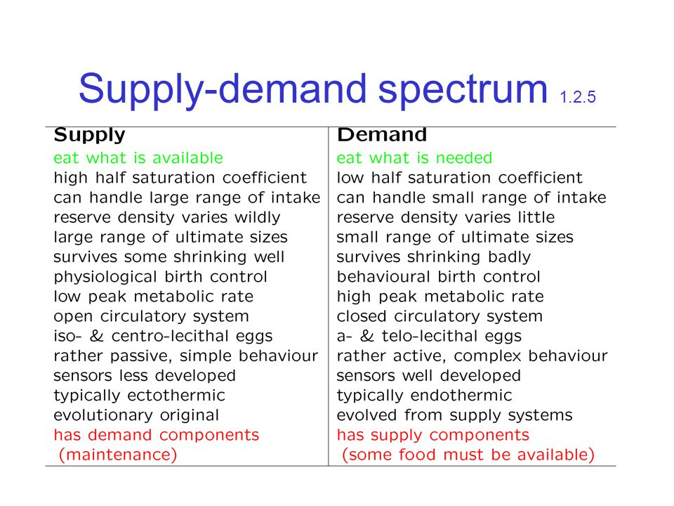 Supply-demand spectrum 1.2.5