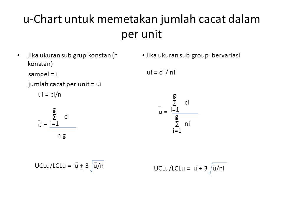 u-Chart untuk memetakan jumlah cacat dalam per unit Jika ukuran sub grup konstan (n konstan) sampel = i jumlah cacat per unit = ui ui = ci/n u = UCLu/LCLu = u + 3 u/n ∑ i=1 g ci n g Jika ukuran sub group bervariasi ui = ci / ni ∑ i=1 g ci ni u = ∑ i=1 g UCLu/LCLu = u + 3 u/ni