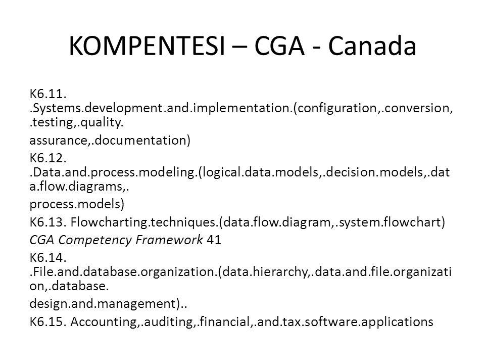KOMPENTESI – CGA - Canada K6.11..Systems.development.and.implementation.(configuration,.conversion,.testing,.quality. assurance,.documentation) K6.12.
