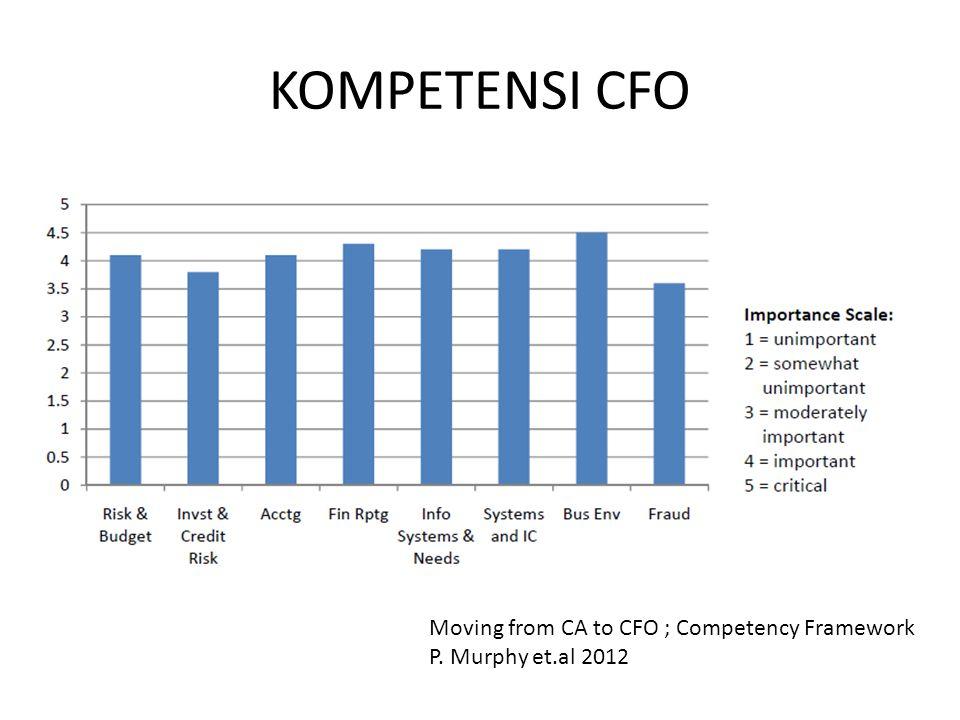 KOMPETENSI CFO Moving from CA to CFO ; Competency Framework P. Murphy et.al 2012