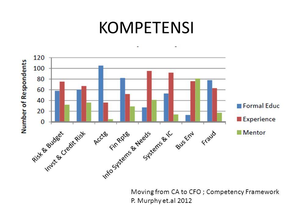 KOMPETENSI Moving from CA to CFO ; Competency Framework P. Murphy et.al 2012