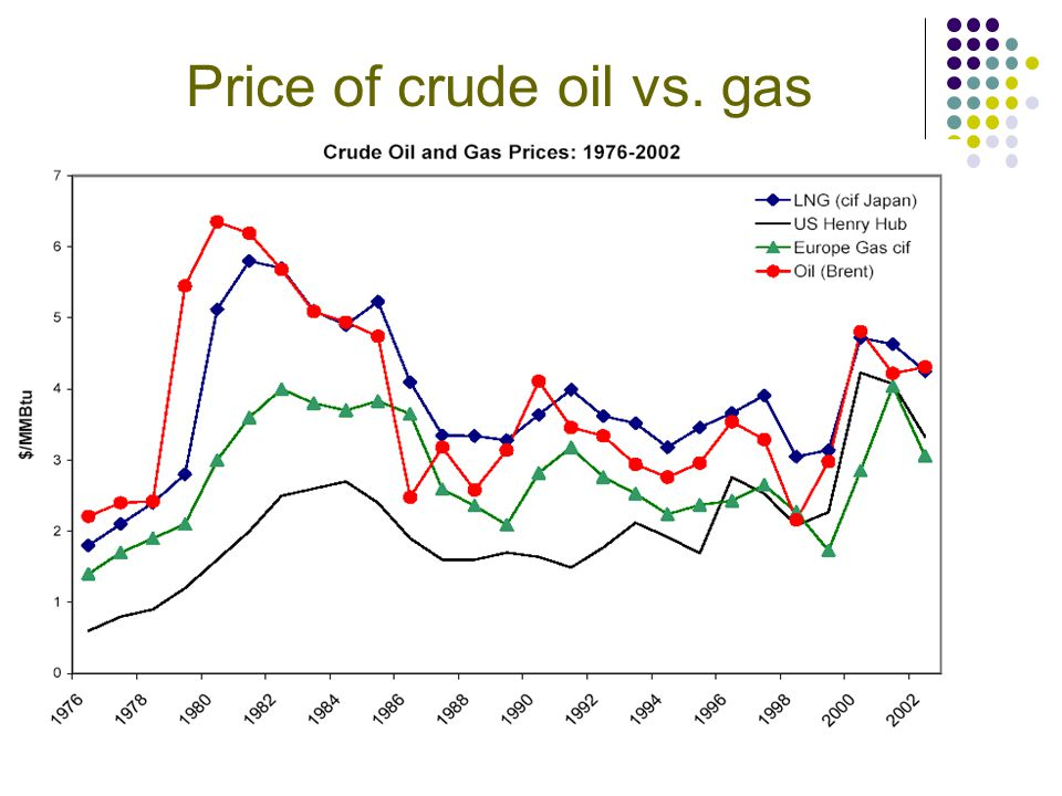 Price of crude oil vs. gas