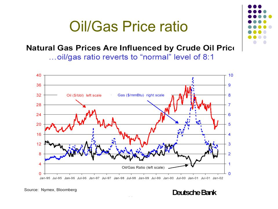 Oil/Gas Price ratio