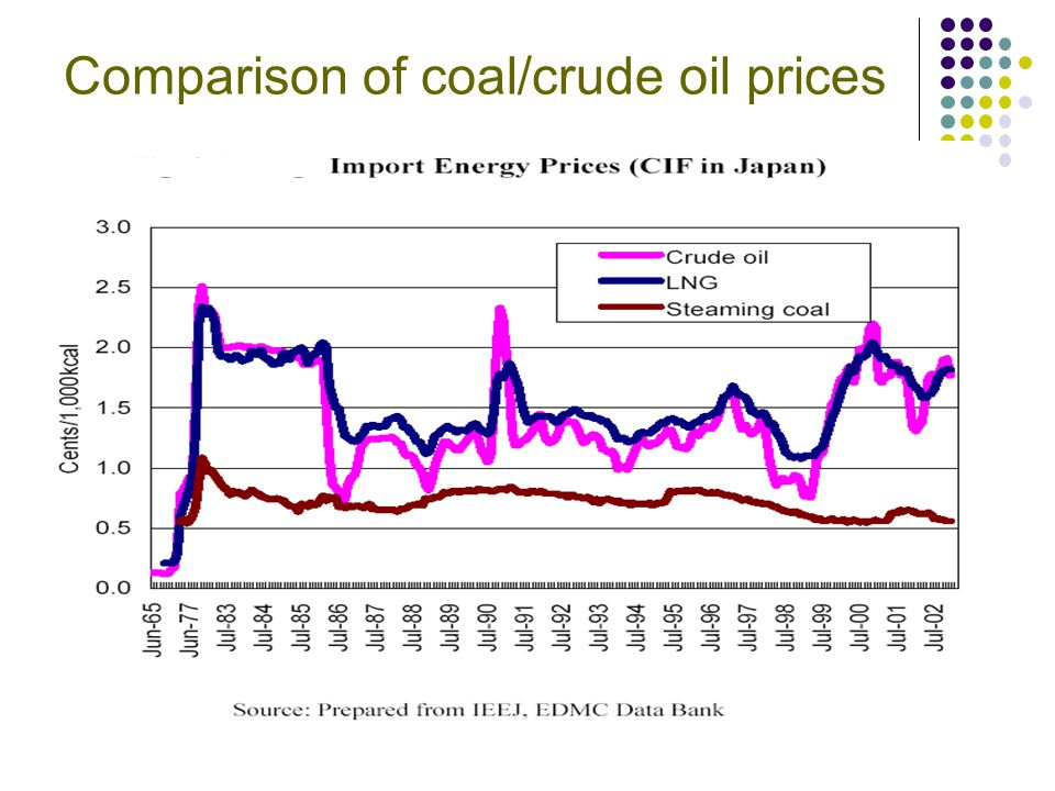 Comparison of coal/crude oil prices