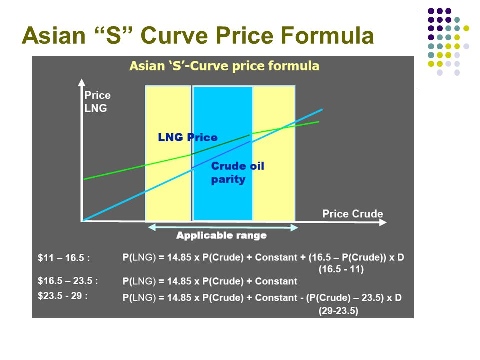 Asian S Curve Price Formula