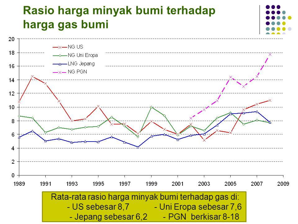 Rasio harga minyak bumi terhadap harga gas bumi Rata-rata rasio harga minyak bumi terhadap gas di: - US sebesar 8,7 - Uni Eropa sebesar 7,6 - Jepang sebesar 6,2 - PGN berkisar 8-18