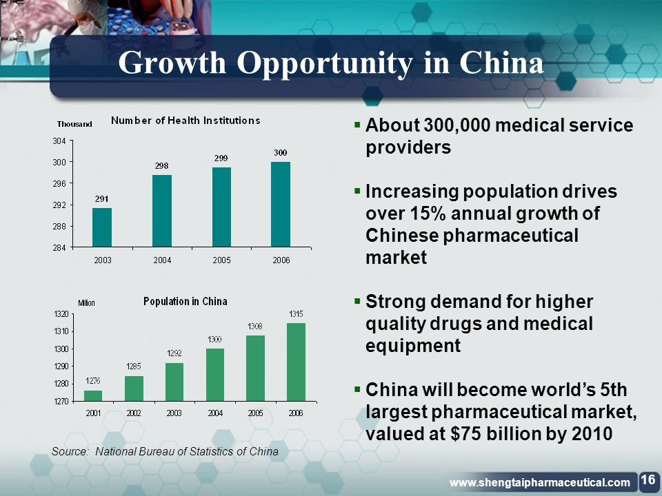 www.shengtaipharmaceutical.com Customer Base Key Factors to reinforce customer loyalty:  High quality, pharmaceutical grade products  Certified product reliability  On-time deliveries  New and improved medicinal products and packaging  Excellent service and support  Strong referrals 15