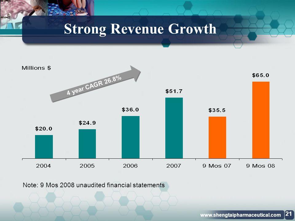 www.shengtaipharmaceutical.com Financial Highlights 20 Shengtai Pharmaceutical, Inc.