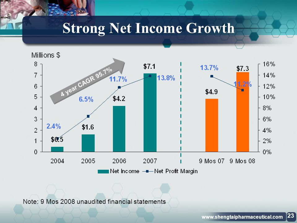 www.shengtaipharmaceutical.com Increasing Gross Margin Note: 9 Mos 2008 unaudited financial statements 4 year CAGR 36.5% 22