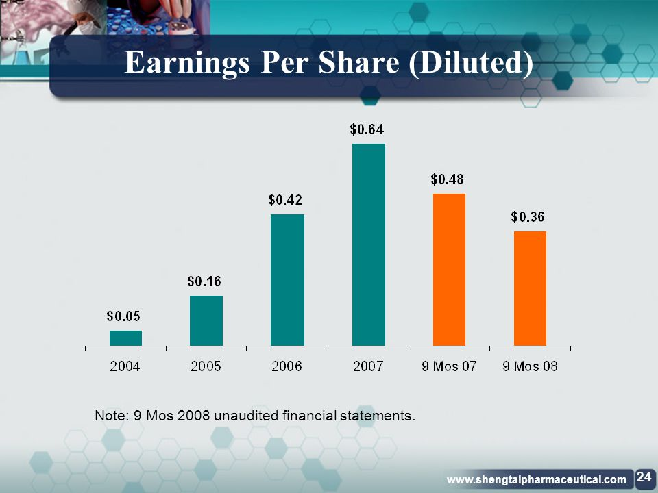 www.shengtaipharmaceutical.com Strong Net Income Growth Note: 9 Mos 2008 unaudited financial statements 4 year CAGR 95.7% 23