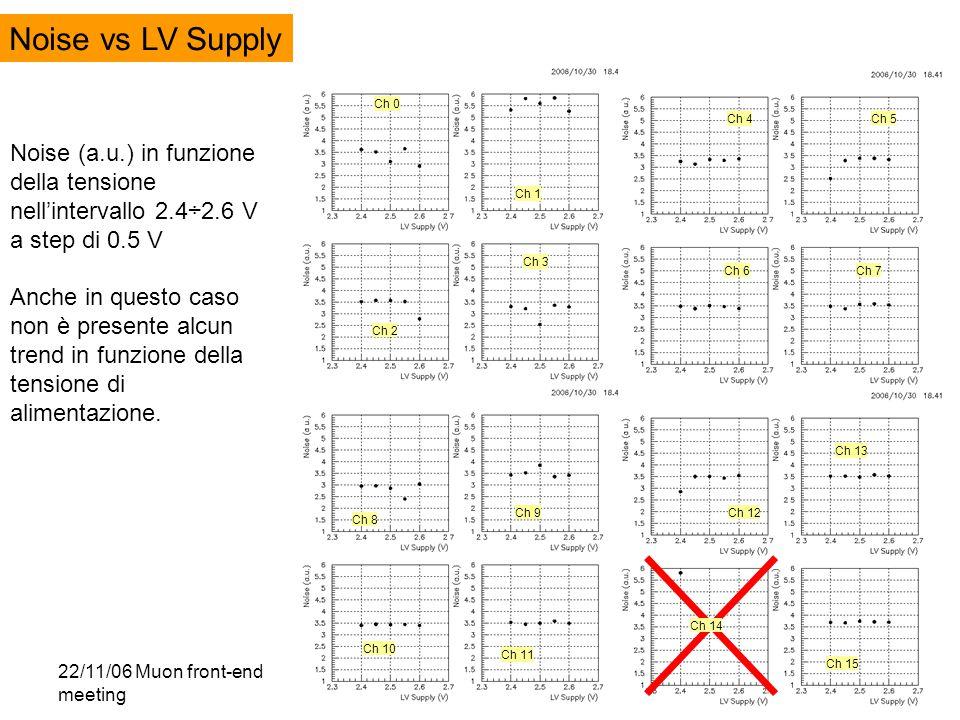 22/11/06 Muon front-end meeting Walter Bonivento - INFN Cagliari11 Noise vs LV Supply Ch 0 Ch 1 Ch 2 Ch 3 Ch 4 Ch 5 Ch 6Ch 7 Ch 8 Ch 9 Ch 10 Ch 11 Ch 12 Ch 13 Ch 14 Ch 15 Noise (a.u.) in funzione della tensione nell'intervallo 2.4÷2.6 V a step di 0.5 V Anche in questo caso non è presente alcun trend in funzione della tensione di alimentazione.